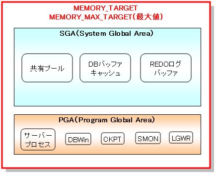 11g_memory_target